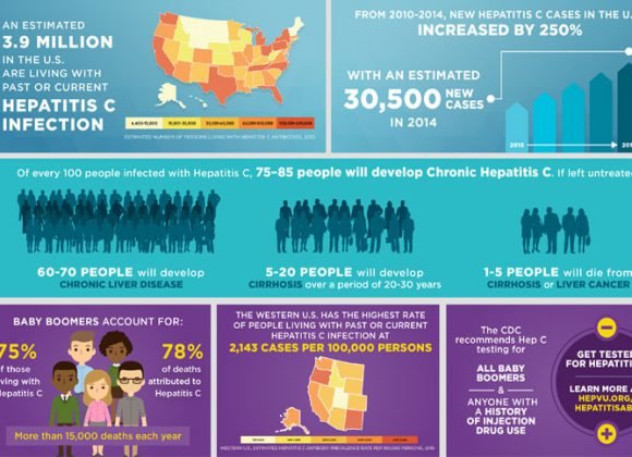 Hep Vu: Hepatitis C Infographics
