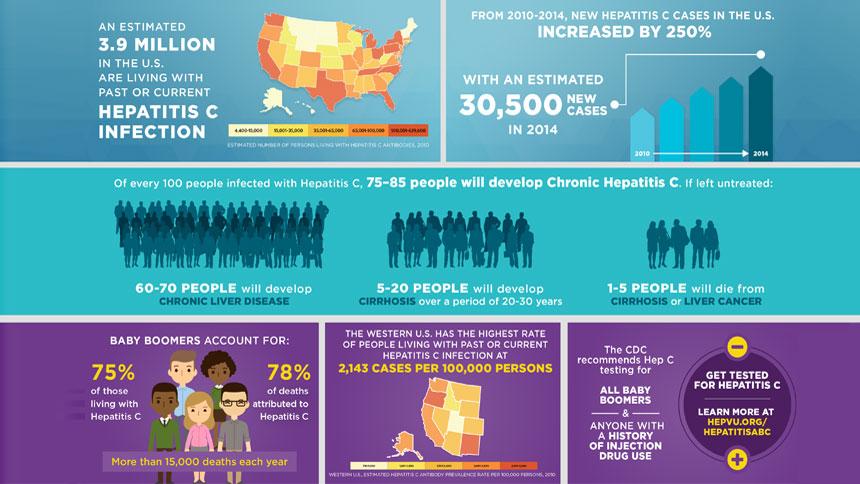 Hep Vu: Hepatitis C Infographics - National Hispanic